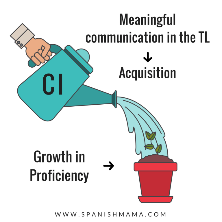 What is Comprehensible Input? - SRTA Spanish