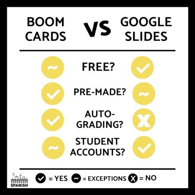 Google Slides vs Boom Cards: Which is better?